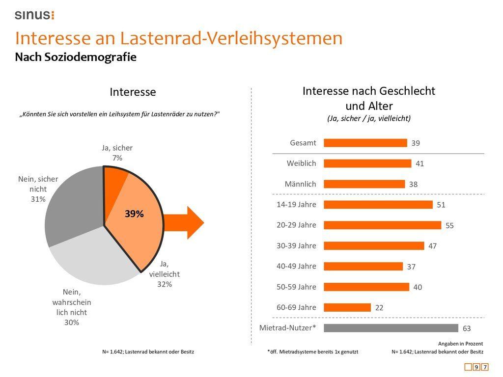 Folie 97: Interesse an Lastenrad-Verleihsystemen boomt