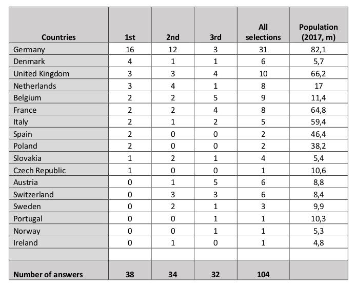 Results of Firt European Cargo Bike Industry Survey 2020, main national markets of brands