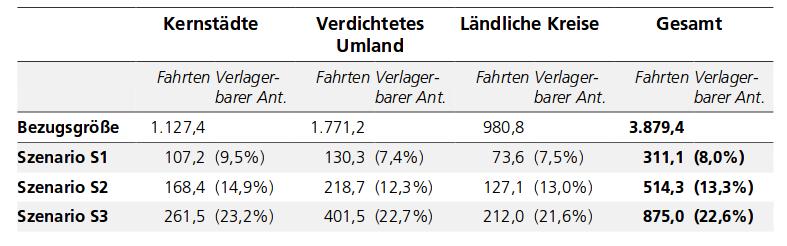 Tabelle Potenziale Lastenräder Wirtschaftsverkehr