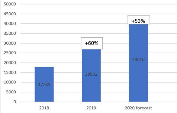 Marktwachstum Lastenräder