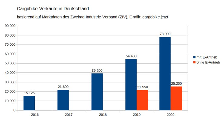 diagramm lastenrad verkaufszahlen deutschland